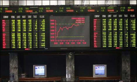 KSE index surges by 260 points