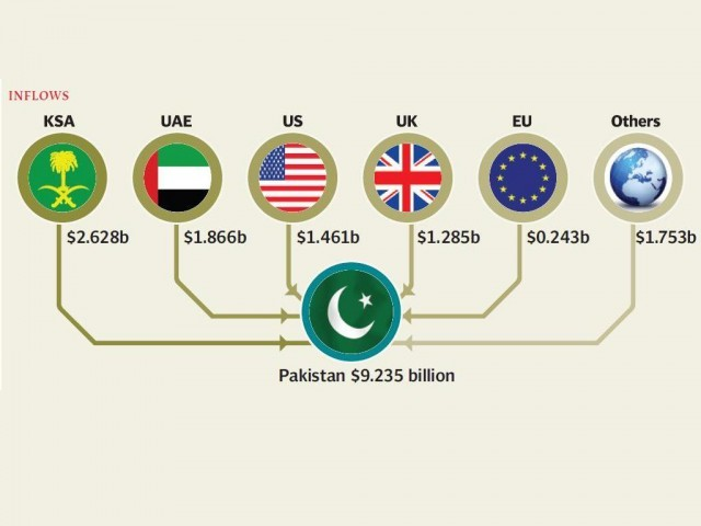 Remittances grow 7.5% in first eight months of fiscal 2013