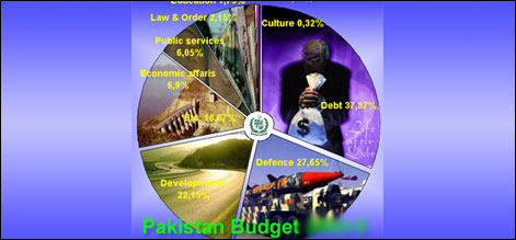 Three options strategy for next budget
