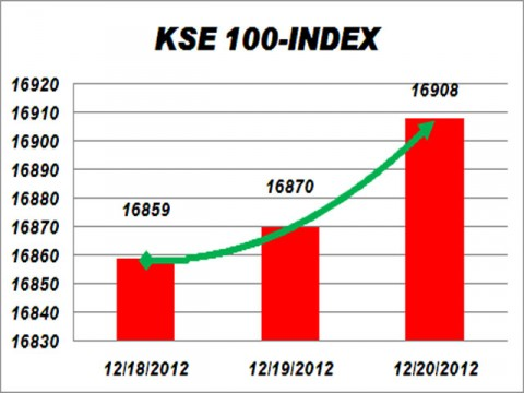 KSE at highest level of 16,900 points
