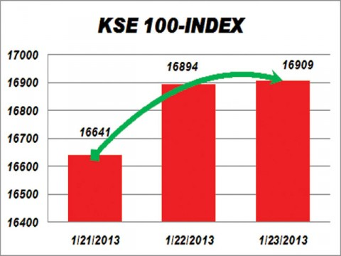 KSE gains 14.58 points on foreign interest