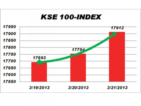KSE gains 159 points on institutional support
