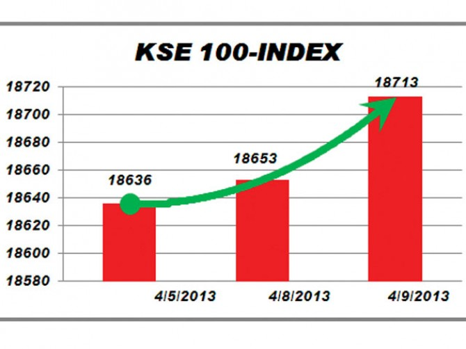 KSE gains 60.55 points on healthy quarter results