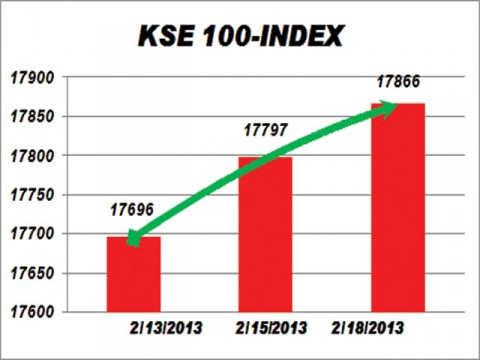 KSE gains 68.39 points on OGDC gas accords