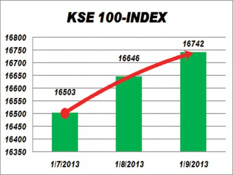 KSE gains 96pts on easing political uncertainty