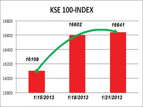 KSE index gains 39 points on strong earnings outlook