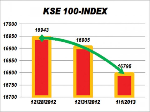 KSE index loses 110 points amid political uncertainty