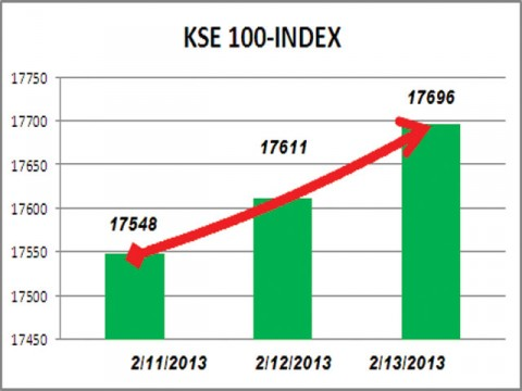 Share market sets new record; index adds 85 points
