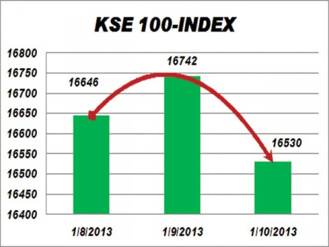 Stocks come tumbling down; KSE index sheds 212 points